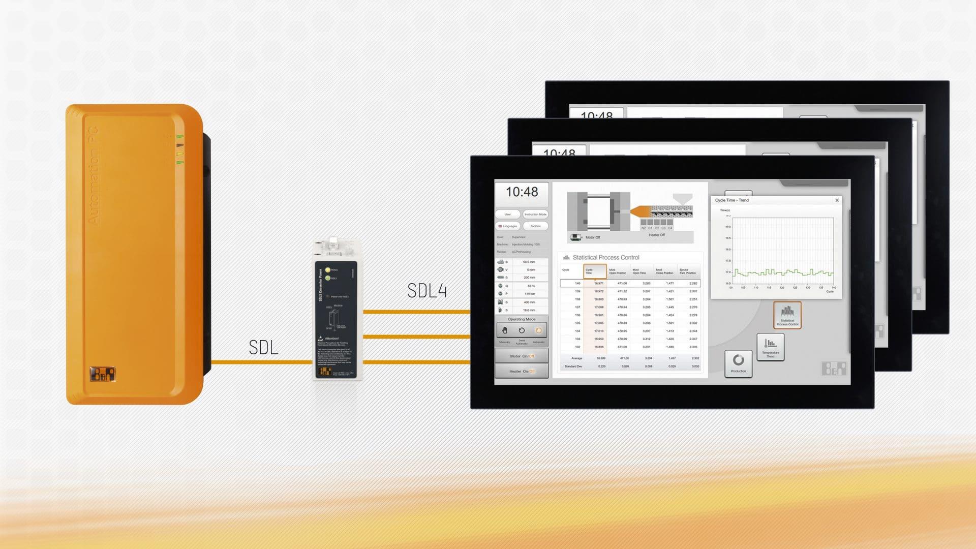 Digital display transmission with SDL4